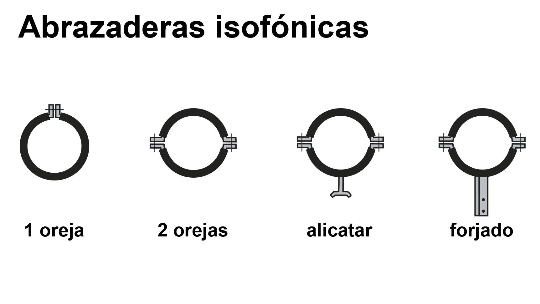 Abrazaderas isofónicas
